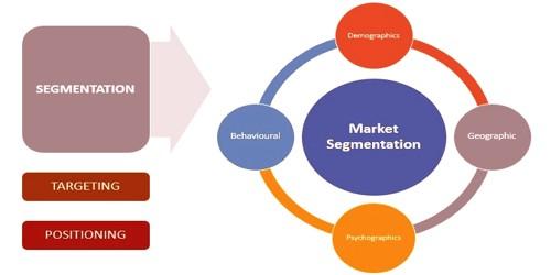 Importance of Market Segments