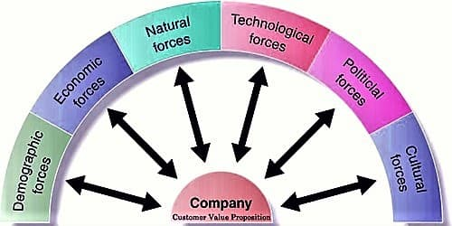 Macro Environmental Factors that Affecting Ability to Serve Customers