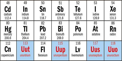 Superheavy Element