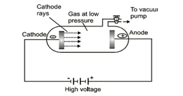 Discharge of Electricity through Gases at Low Pressure