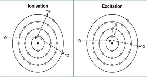 Excitation and Ionization Potential of an Atom