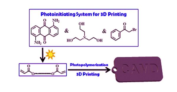 Fast 3D Printing with Visible Light