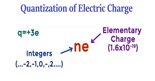 Quantization of Electric Charge