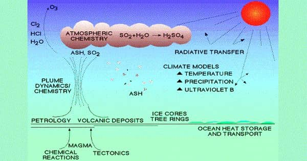 Volcanic ash may decrease Carbon Dioxide also Climate Change