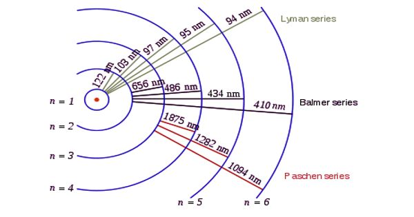 Spectral Series of Hydrogen Atom