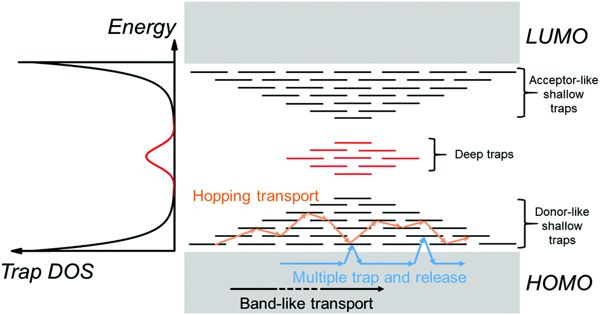 Scientists develop method to detect Charge carrier traps in organic semiconductors