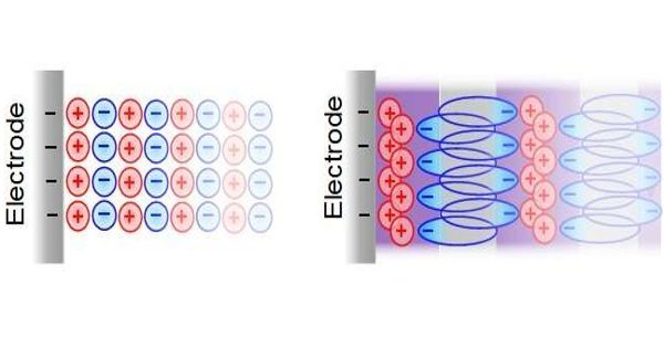Researchers reveal Viability of environmentally friendly supercapacitors