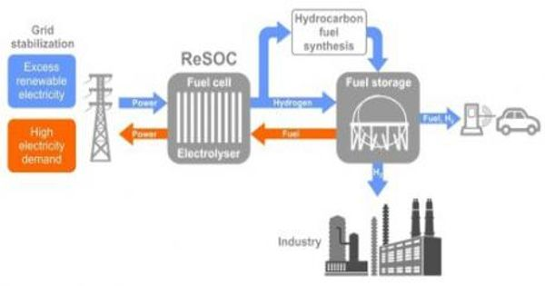 Researchers develop Fuel Cell Technology that more viable alternative to gasoline