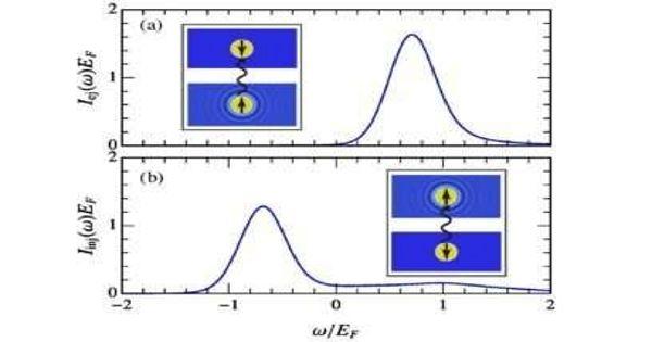 Theoretical study explains Temperature evolution of quantum impurities