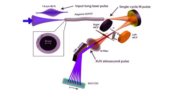 New deception for infrared laser pulses in Laser technology