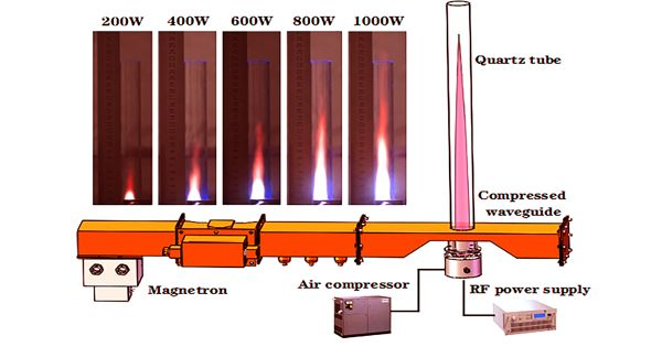 Researchers Developed Air Plasma Engine that uses fossil-fuel-free Aviation