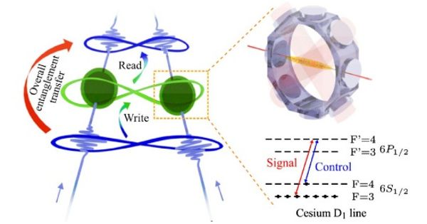Lower current leads to greatly capable memory based on the physics of spintronics