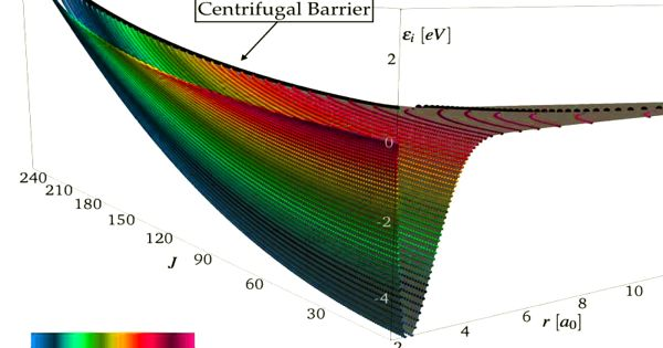Researchers try to improved Modeling of Hypersonic Flow