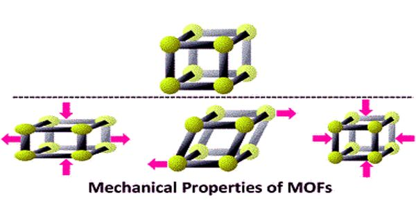 The research examines thermal transport in metal-organic frameworks
