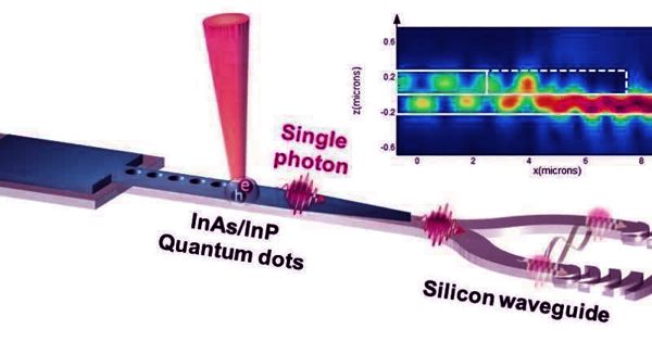 Scientists develop Single Photons from a Silicon Chip for quantum light particles
