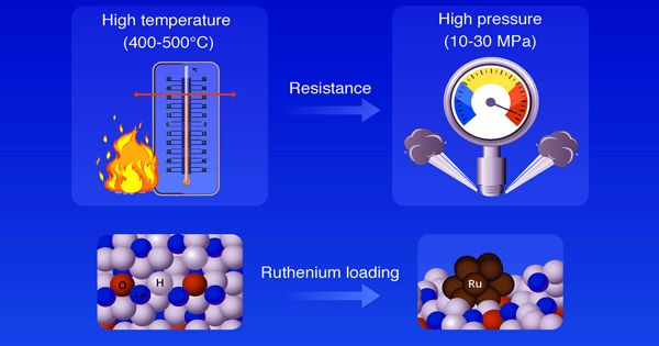 Catalyzing ammonia production at a lower temperature than a traditional approach