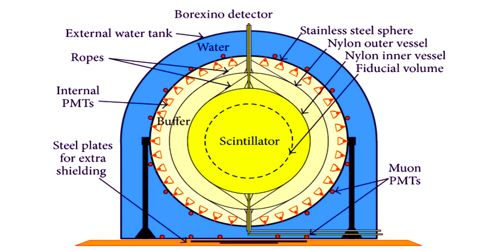 Detecting solar neutrinos with the Borexino experiment 1