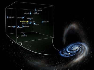 Pulsar measurements reveal new information about the density of dark matter 1