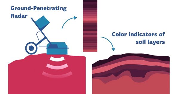 Scientists developed a method for identifying the color and depths of soil using radar
