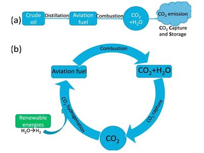 Scientists disclose new method - turning carbon dioxide back into jet fuel 1