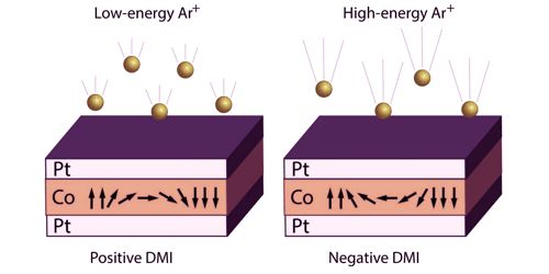 Scientists found a new route to break reciprocity law in the electromagnetic world 1