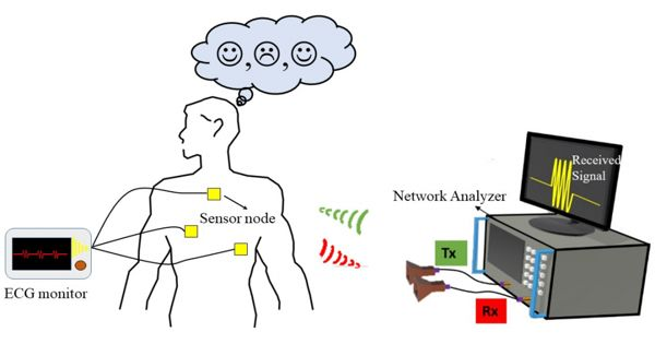 A novel AI detects our inner emotions based on wireless signals