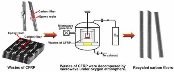 Researchers-developed-a-recyclable-carbon-fiber-reinforced-composite-1-1