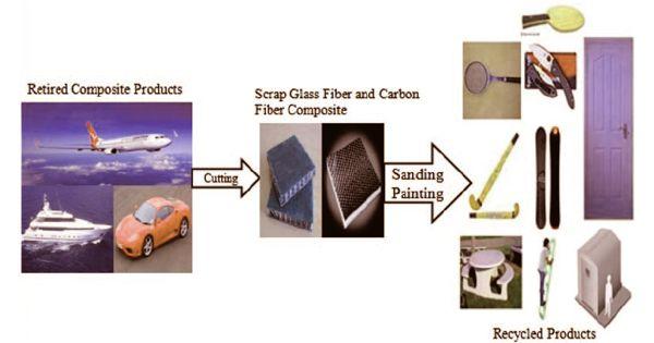 Researchers developed a recyclable carbon-fiber-reinforced composite