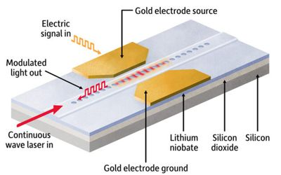 Researchers developed photonic chip - digital to analog converter 1