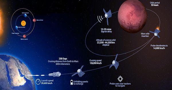 UAEs-Hope-Mission-Has-Entered-Into-Martian-Orbit
