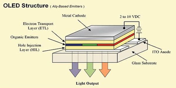 Researchers-introduce-a-low-voltage-vertical-device-concept-for-powerful-OLED-active-matrix-displays-1