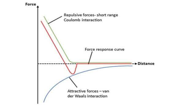 Measure-weak-van-der-Waals-interactions-using-a-new-type-of-electron-microscopy-1