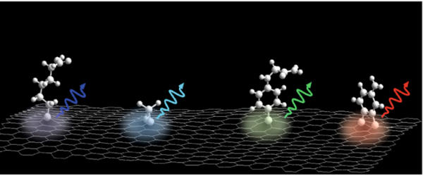 Researchers-demonstrated-a-pathway-to-defect-control-of-carbon-based-nanomaterials-1