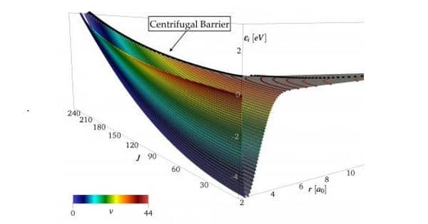 Researchers replicated hypersonic flow conditions using Direct Numerical Simulation