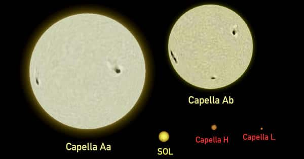 Capella – a Yellow Star located in the Constellation of Auriga