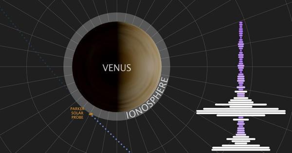 NASA's Parker Solar Probe Detected a Natural Radio Signal in Venus' Atmosphere