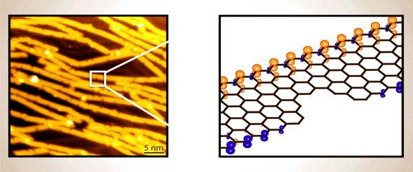 Scientists-developed-a-Graphene-Nanoribbon-Heterojunction-Sensitive-Sensor-1