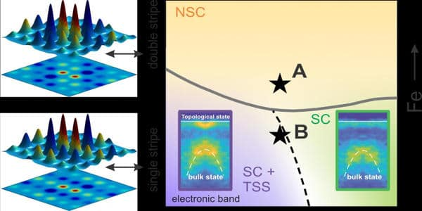 Scientists-mapped-the-electronic-states-in-an-exotic-superconductor-1