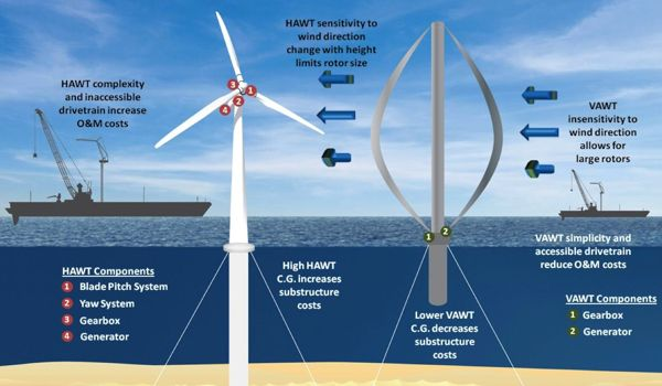 Vertical-Turbine-is-Efficient-than-Traditional-Turbines-in-Wind-Farms-1
