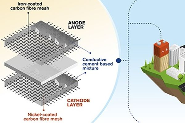 A-New-Concept-for-Rechargeable-Batteries-made-of-Cement-1