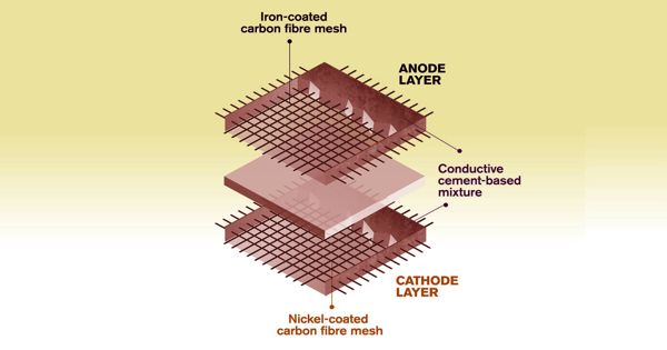 A New Concept for Rechargeable Batteries – made of Cement