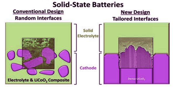 Atomic-Alignment-of-Solid-Materials-can-Improve-the-Stability-in-Solid-state-Batteries-1