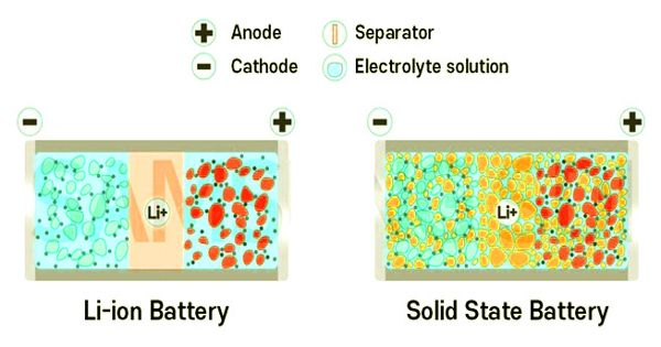 Atomic Alignment of Solid Materials can Improve the Stability in Solid-state Batteries
