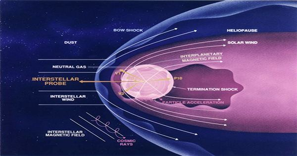 Boundary Between the Heliosphere and Interstellar Space has been Mapped for the First Time