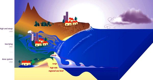 Combination of Sea Level Rise and Ocean Waves increased the Overtopping of Coastal Protection