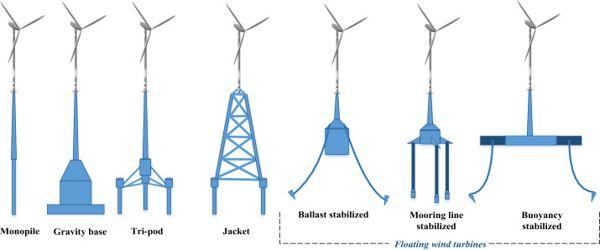 Researchers-used-Advanced-Technique-to-compare-different-Wind-Turbine-Designs-1