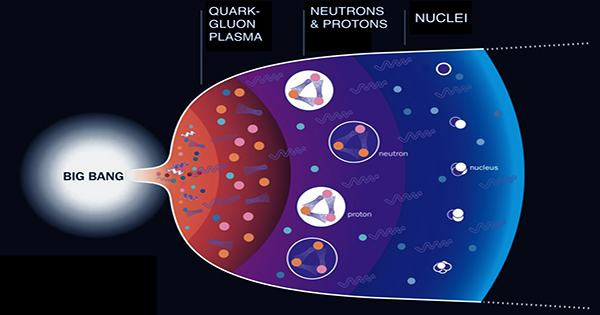 The Particle Soup that Formed Immediately after the Big Bang Flowed Like Water