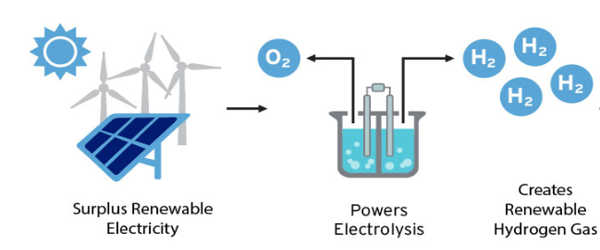 Creating-Renewable-Hydrogen-Fuel-from-Seawater-1