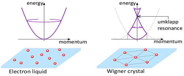 Researchers-have-Succeeded-in-Observing-a-Crystal-Made-of-Electrons-1