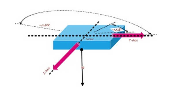 A More Accurate Method of Measuring Acceleration